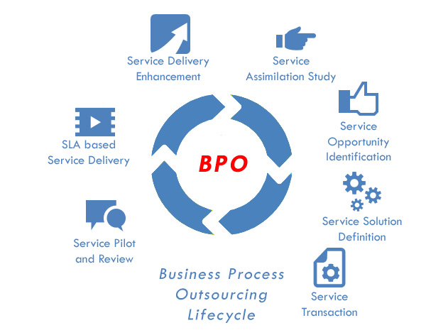 business processing outsourcing Broadridge business process outsourcing is an independent, wholly-owned  subsidiary of broadridge financial solutions, inc, and is a registered broker- dealer.