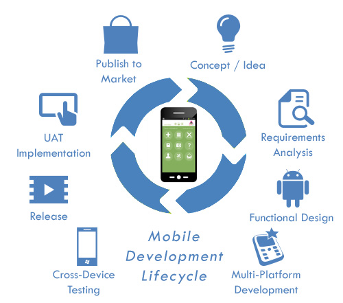 Mobile Application Development Life Cycle Altec Middle