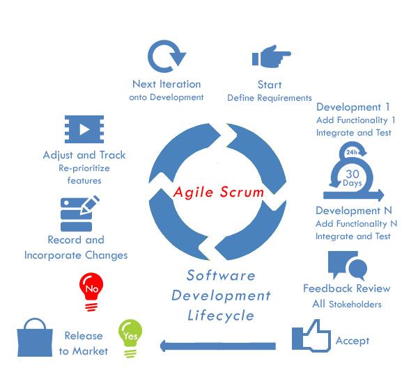 software process life cycle pdf