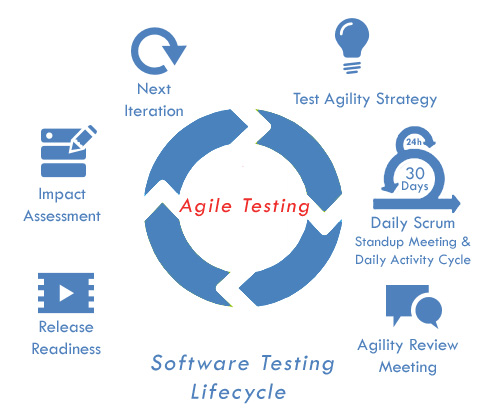thesis on software testing process Diploma thesis software testing for em- bedded applications in  higher the  asil level, the more rigorous development and testing processes are required.